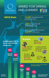 2012 Arm lift Infographic Stats - Source:ASPS
