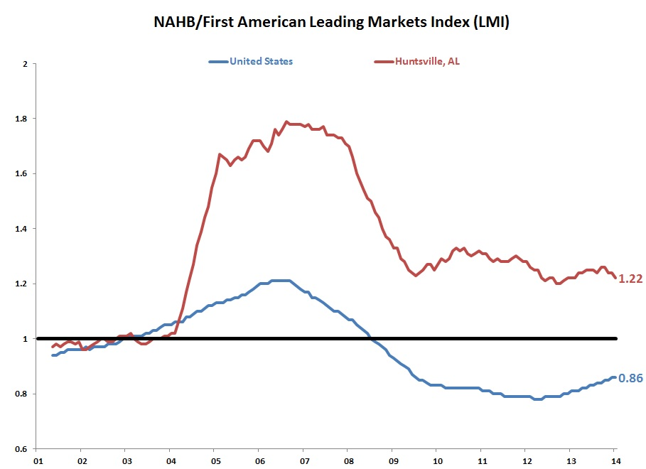 National Association of Homebuilders/First American Leading Market Index (LMI)
