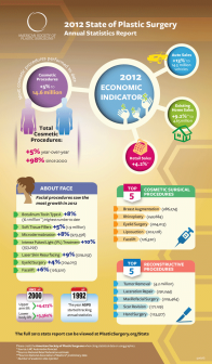Cosmetic Surgery Statistics Infographic 2012 Credit: ASPS