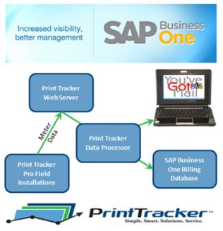SAP and Print Tracker