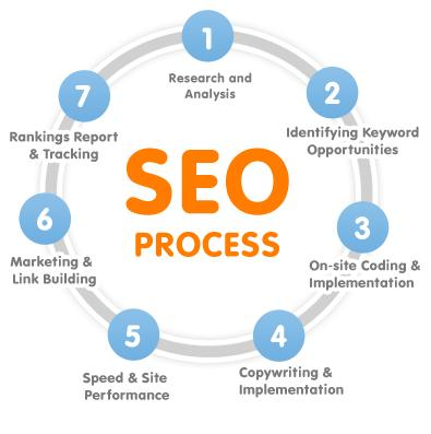 SEO Solution - Better Graph