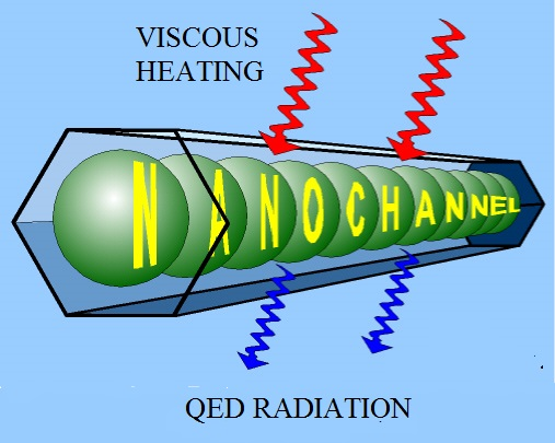 QED conserving viscous heat by creating ionizing EM radiation