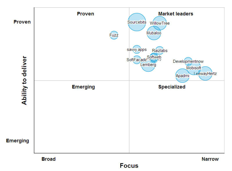 Softweb As A Leader In Enterprise Mobility