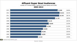 Nielsen-Affluent-Super-Bowl-Audiences-2003-2013