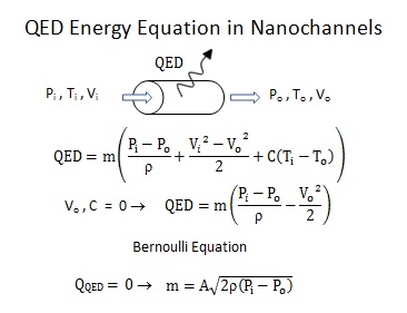 The Bernoulli equation from QED induced charging of fluid atoms  in nanochannels