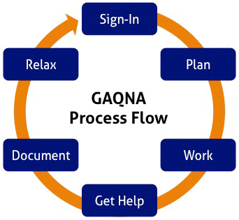 How GAQNA Works