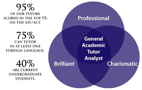 Profile of GAQNA Tutors