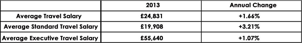 CandM_Salary_Index_2013_graph