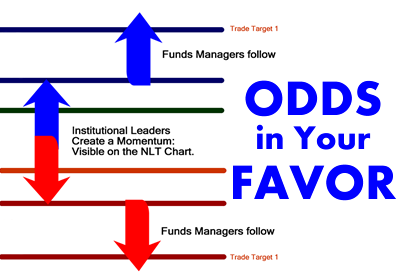 Identifying swing trading opportunities in the forex market