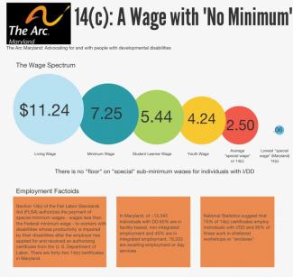 Minimum Wage Wage Spectrum Graphic for PR
