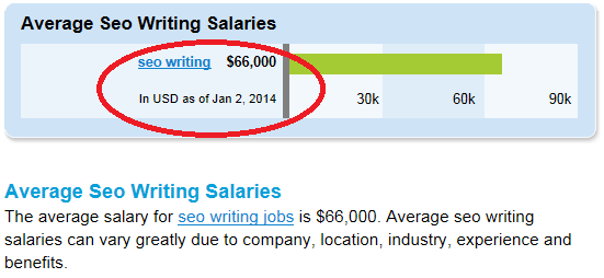The average salary for SEO writers is $66,000; it's a great home biz to start.