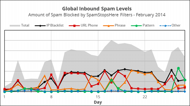 Russian and Other Spam Filtering