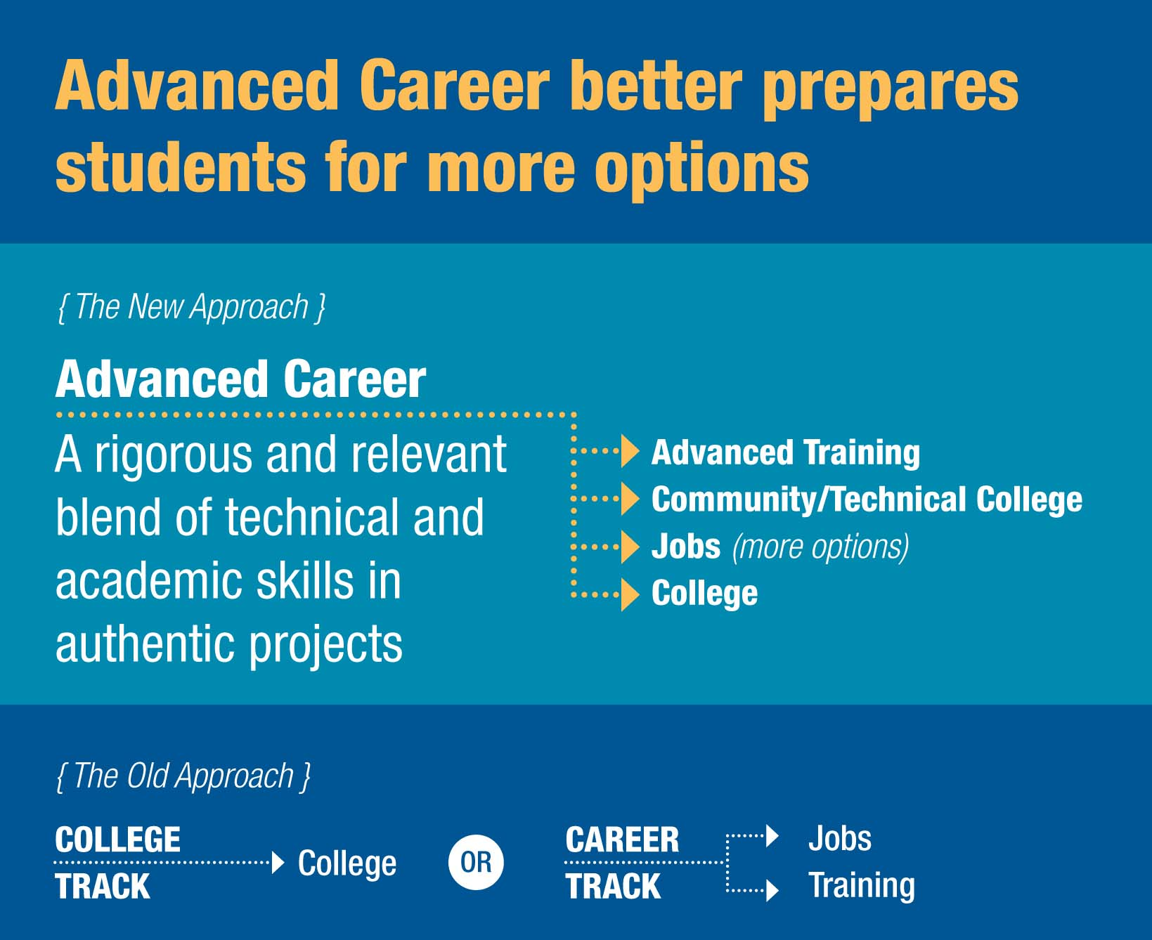Advanced Career prepares students for more options