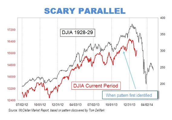 McClellan Market Report Chart