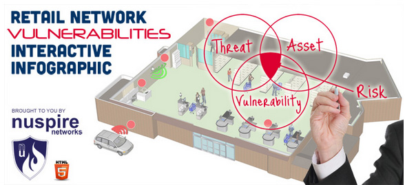 Retail Vulnerabilities Interactive Infographic