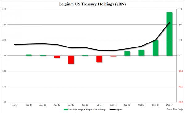 Belgium US Treasury Holdings December (Source: Zero Hedge)