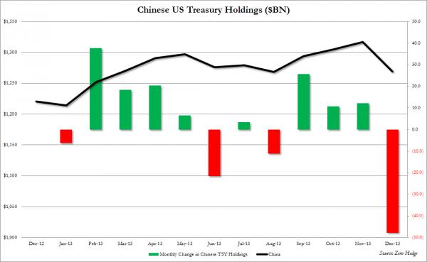 China US Treasury Holdings December (Source: Zero Hedge)
