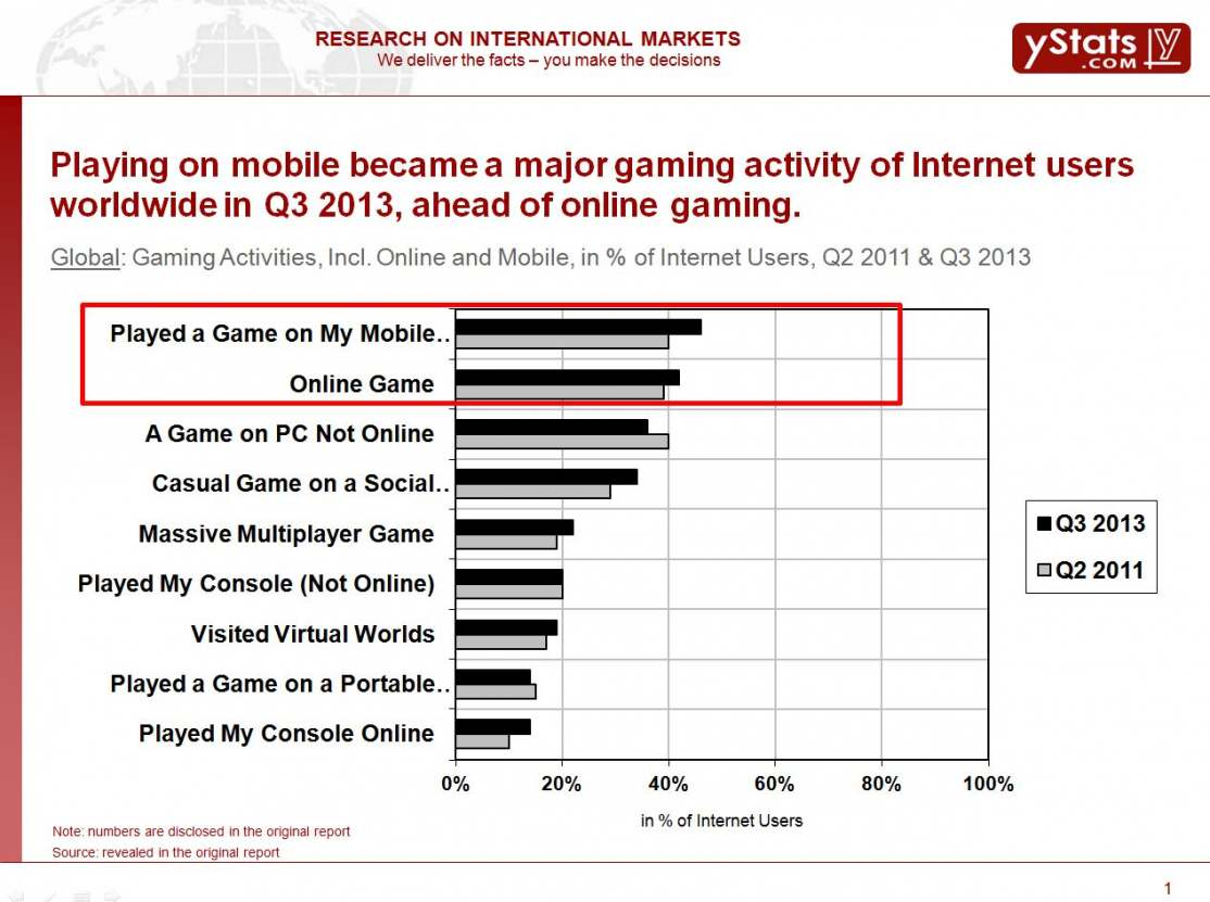 Gaming Activities, Incl. Online and Mobile, in % of Internet Users, 2011 & 2013