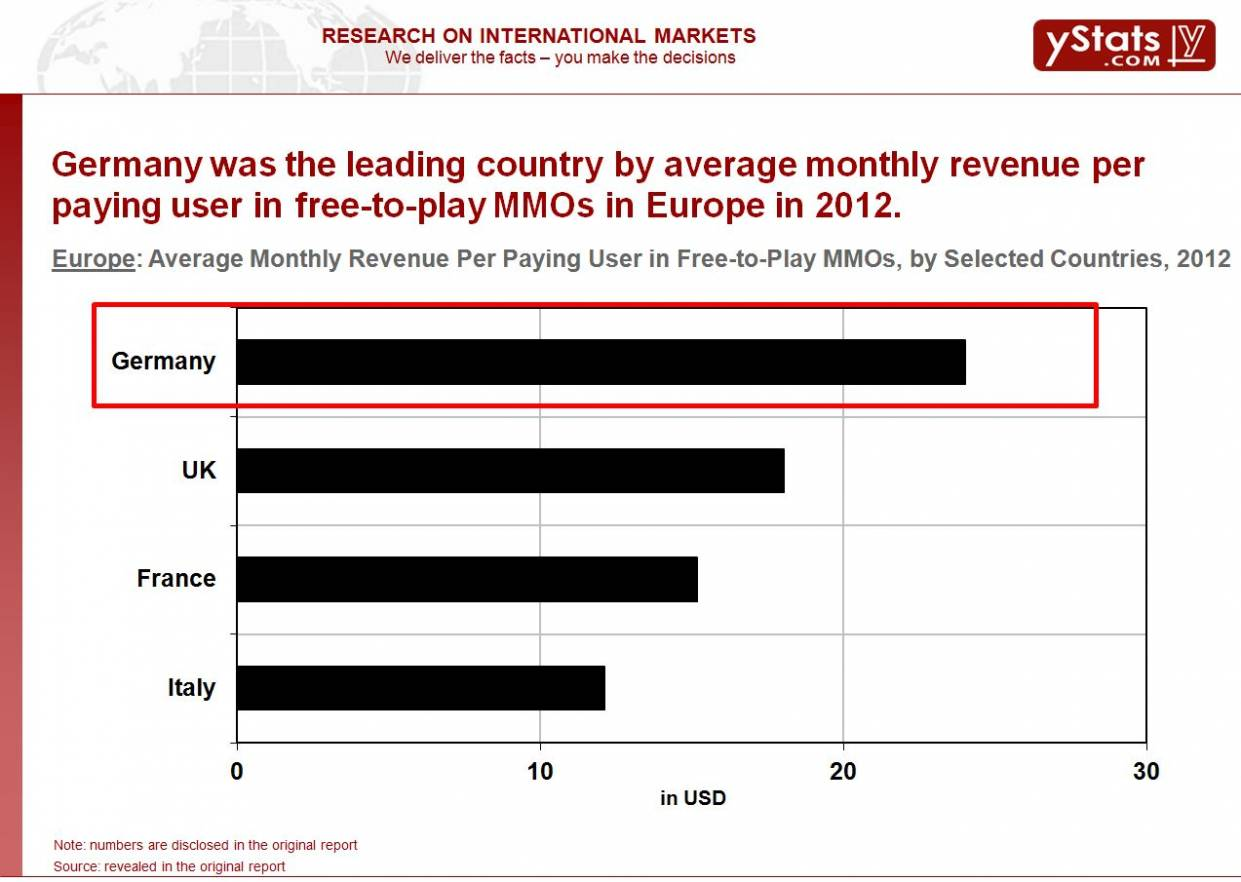 Average Monthly Revenue Per Paying User in Free-to-Play MMOs, 2012