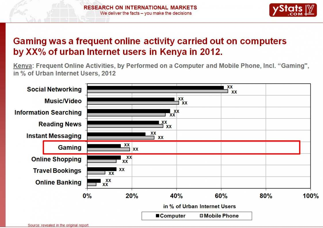 Kenya Frequent Online Activities, by Performed on