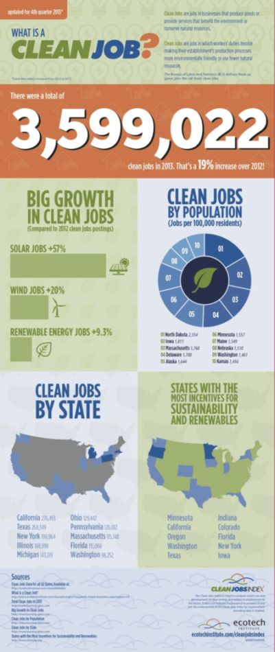 clean-jobs-infographic-2013_3.6.14