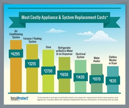 Most Costly Appliance & System Replacement Costs*