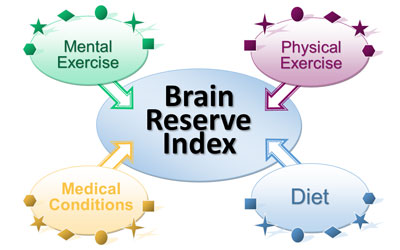 Brain Reserve Index