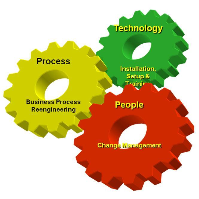 Gear Process Tech People S