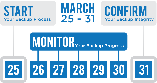 Backup Week plan for helping customers backup their files