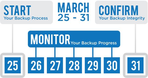Backup Week plan for helping customers backup their files