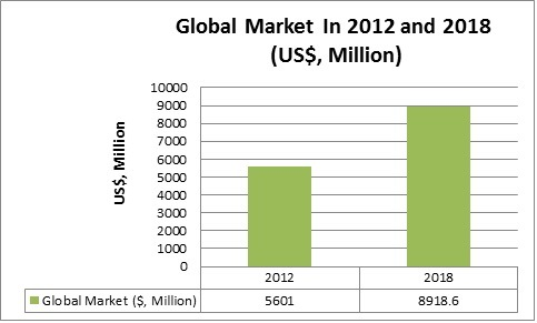 Summary Figure of Platinum Group Metals Recycling Market