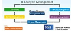 DeskCenter USA IT Lifecyle Management