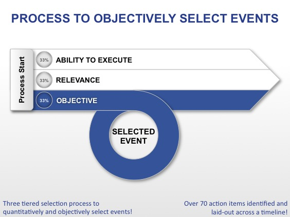 Marketing-Event-Planning-Selection-Process