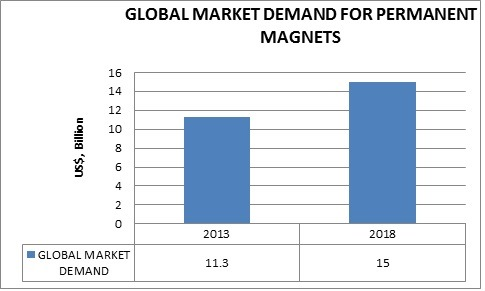 Summary Figure of Global Market for Permanent Magn