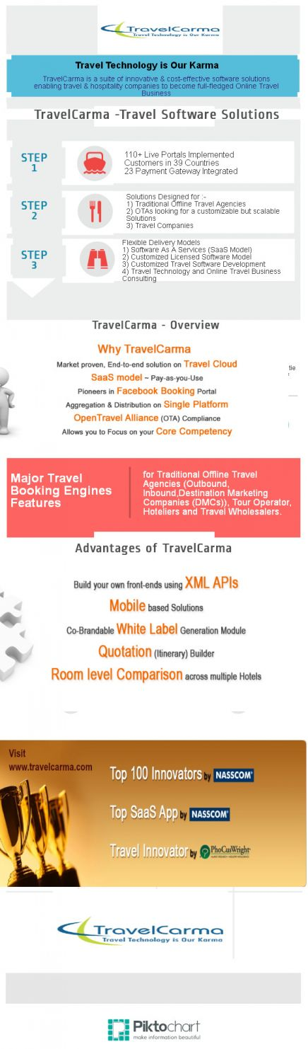 TravelCarma- Overview