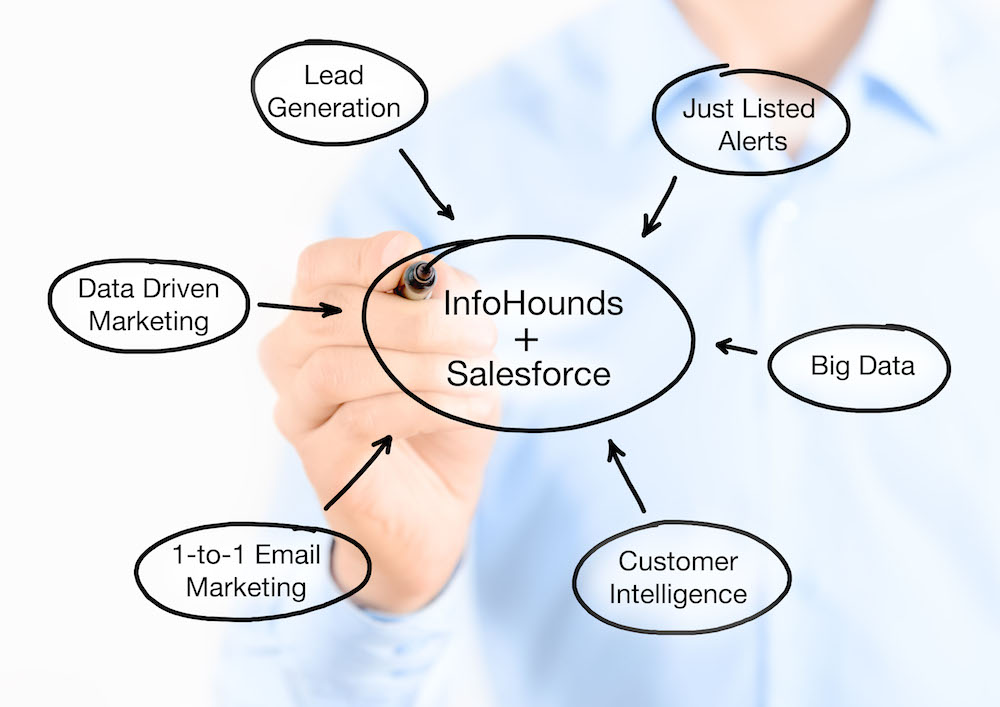 InfoHounds for Salesforce