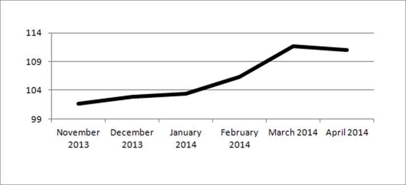 CAP Index for April 2014  is 111.0