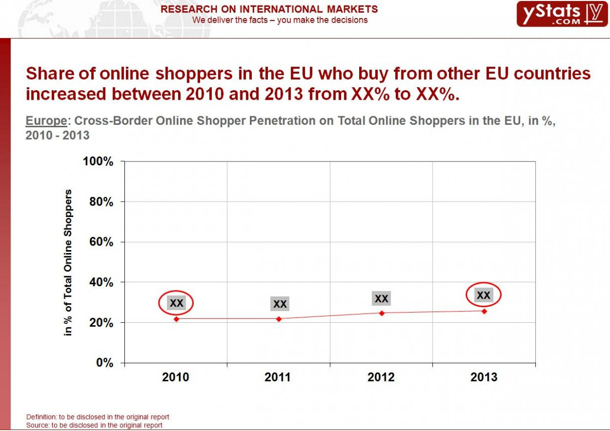 EU_Cross-Border Online Shopper Penetration on Tota