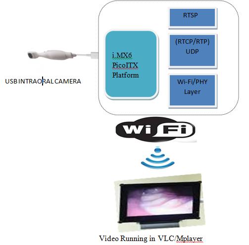 wireless_video_streaming
