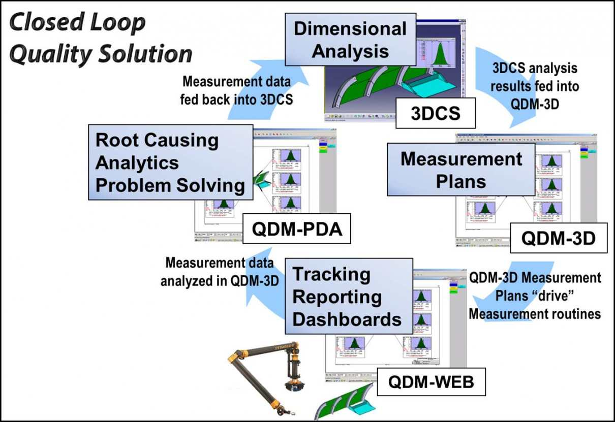 DCS-Solution