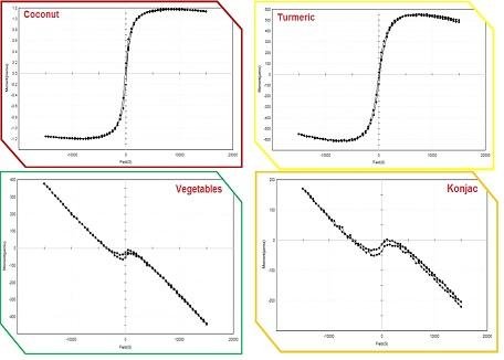 Magnetic behaviors of Plants Materials