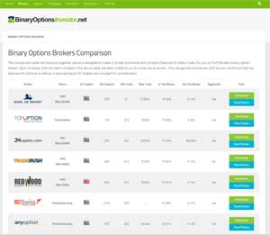 Best binary options brokers list