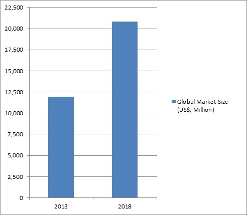 Summary Figure of Home Automation Market