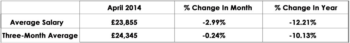 CandM_Salary_Index_April2014_graph