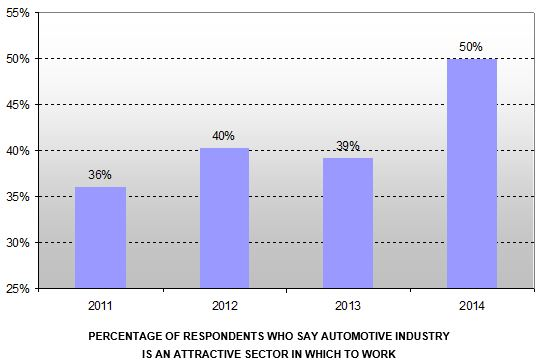 Automotive Sector Most Attractive industry to Work in UK