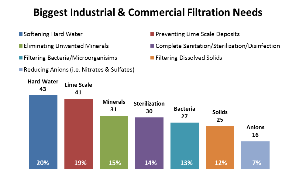 Biggest Industrial & Commercial Filtration Needs