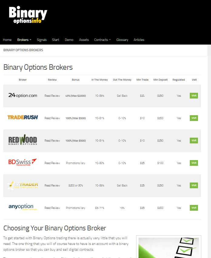 Comprehensive listing of all reputable binary options trading brokers