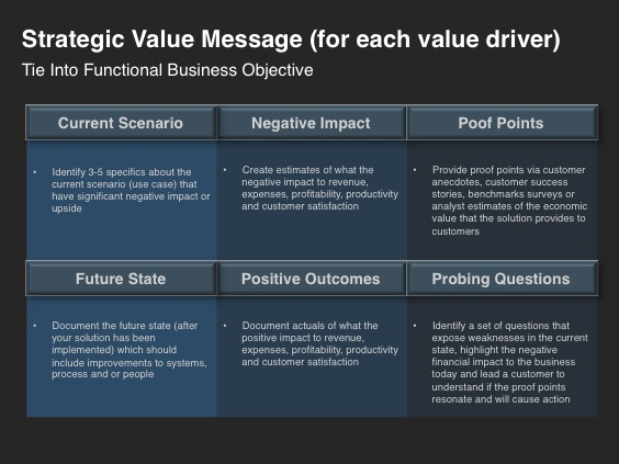 Go-to-Market Strategy Template - Foundational Building Blocks - Strategic Value