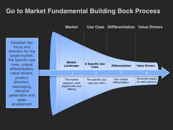 Go-to-Market Strategy Template-Foundational Building Blocks