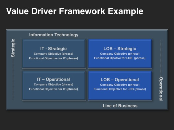 Go-to-Market Strategy Template - Foundational Building - Value Drivers